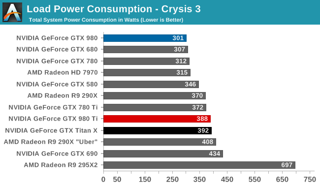 Power, Temperature, & Noise - The NVIDIA GeForce GTX 980 Ti