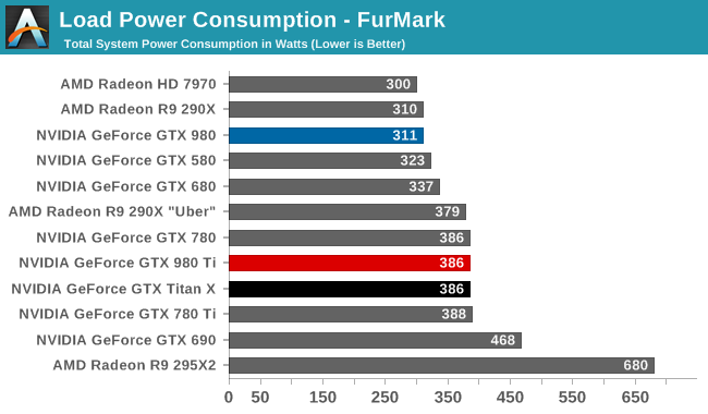 Load Power Consumption - FurMark