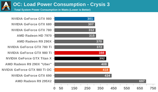 OC: Load Power Consumption - Crysis 3