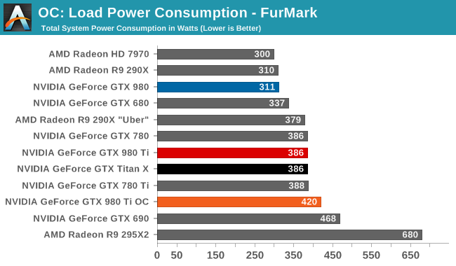 OC: Load Power Consumption - FurMark