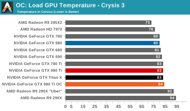 OC: Load GPU Temperature - Crysis 3