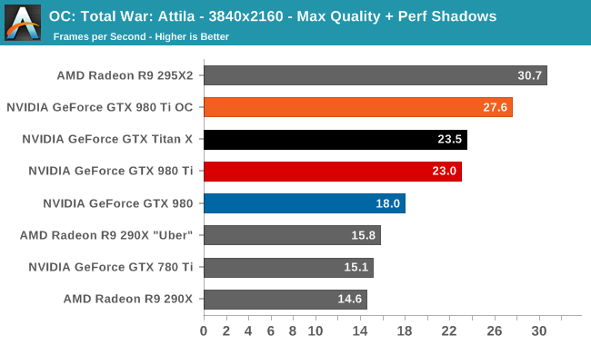 OC: Total War: Attila - 3840x2160 - Max Quality + Perf Shadows