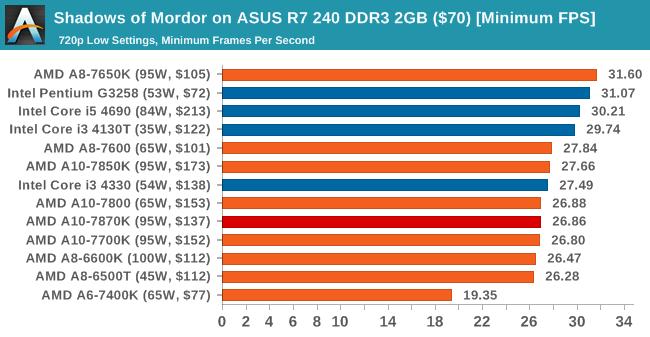 Shadows of Mordor on ASUS R7 240 DDR3 2GB ($70) [Minimum FPS]