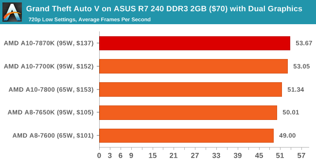 Grand Theft Auto V on ASUS R7 240 DDR3 2GB ($70) with Dual Graphics