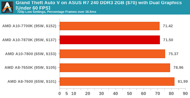 Grand Theft Auto V on ASUS R7 240 DDR3 2GB ($70) with Dual Graphics [Under 60 FPS]