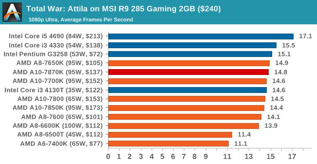 Total War: Attila on MSI R9 285 Gaming 2GB ($240)