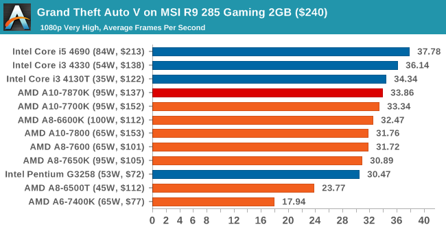 Grand Theft Auto V on MSI R9 285 Gaming 2GB ($240)