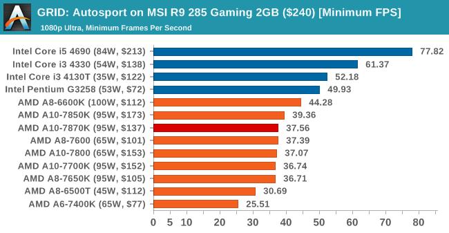 GRID: Autosport on MSI R9 285 Gaming 2GB ($240) [Minimum FPS]