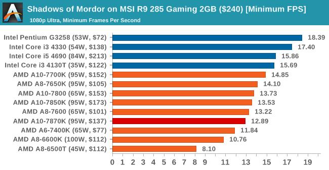 Shadows of Mordor on MSI R9 285 Gaming 2GB ($240) [Minimum FPS]