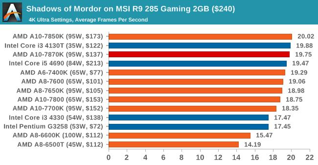 Shadows of Mordor on MSI R9 285 Gaming 2GB ($240)