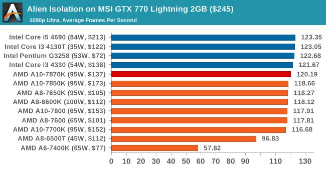 Alien Isolation on MSI GTX 770 Lightning 2GB ($245)