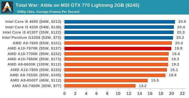 Total War: Attila on MSI GTX 770 Lightning 2GB ($245)