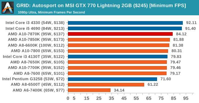 GRID: Autosport on MSI GTX 770 Lightning 2GB ($245) [Minimum FPS]