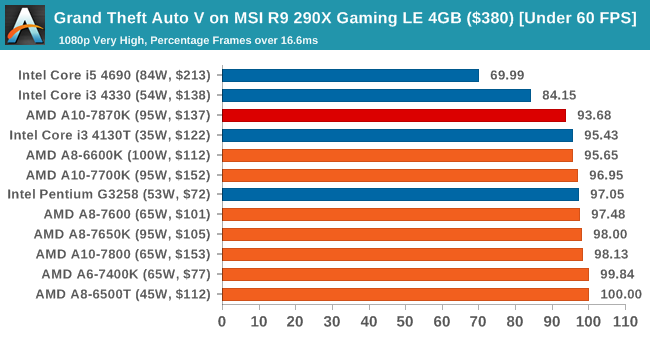Grand Theft Auto V on MSI R9 290X Gaming LE 4GB ($380) [Under 60 FPS]