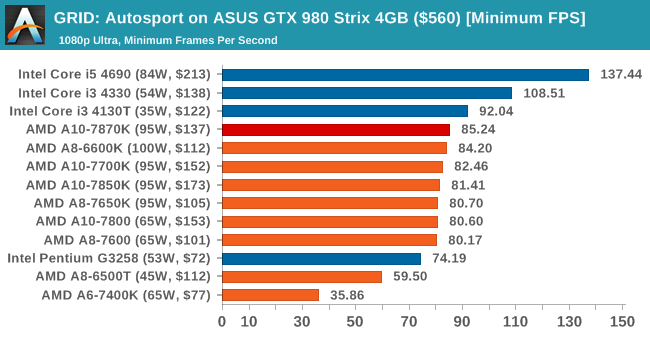 GRID: Autosport on ASUS GTX 980 Strix 4GB ($560) [Minimum FPS]