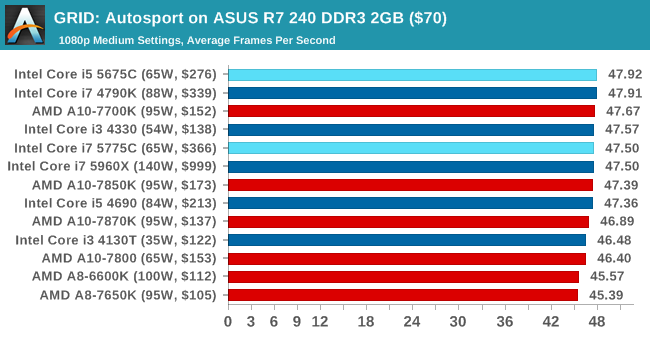 GRID: Autosport on ASUS R7 240 DDR3 2GB ($70)