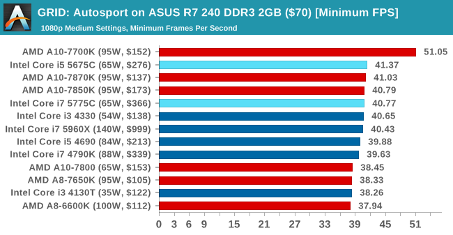 GRID: Autosport on ASUS R7 240 DDR3 2GB ($70) [Minimum FPS]