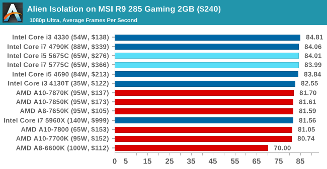 Alien Isolation on MSI R9 285 Gaming 2GB ($240)