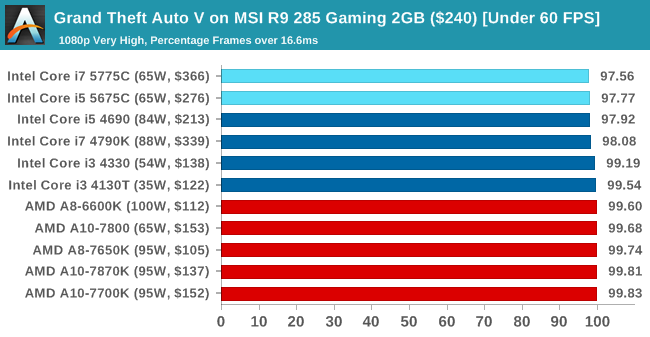 Grand Theft Auto V on MSI R9 285 Gaming 2GB ($240) [Under 60 FPS]