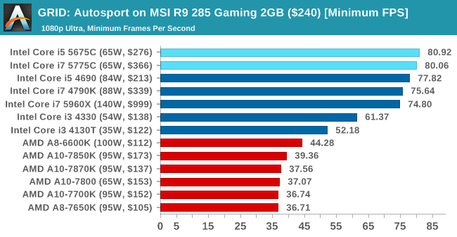 GRID: Autosport on MSI R9 285 Gaming 2GB ($240) [Minimum FPS]