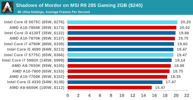 Shadows of Mordor on MSI R9 285 Gaming 2GB ($240)