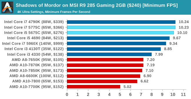 Shadows of Mordor on MSI R9 285 Gaming 2GB ($240) [Minimum FPS]