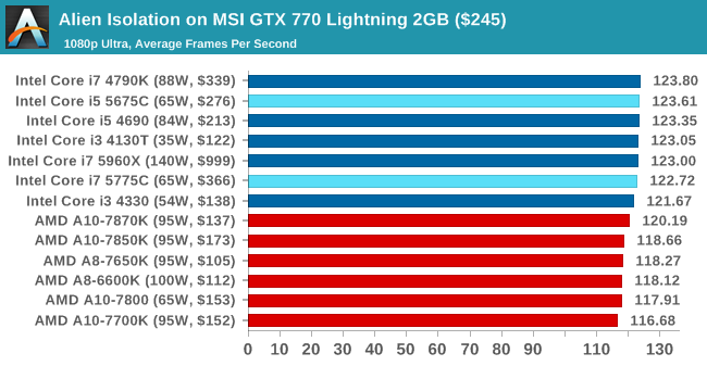 Alien Isolation on MSI GTX 770 Lightning 2GB ($245)