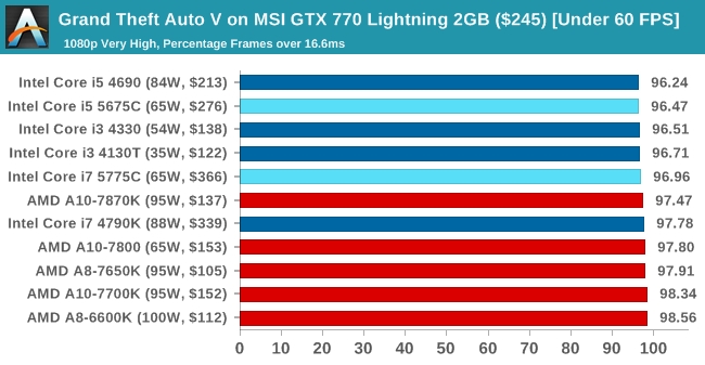 Grand Theft Auto V on MSI GTX 770 Lightning 2GB ($245) [Under 60 FPS]