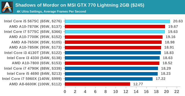 Shadows of Mordor on MSI GTX 770 Lightning 2GB ($245)