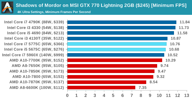 Shadows of Mordor on MSI GTX 770 Lightning 2GB ($245) [Minimum FPS]
