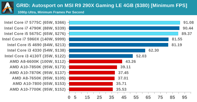 GRID: Autosport on MSI R9 290X Gaming LE 4GB ($380) [Minimum FPS]