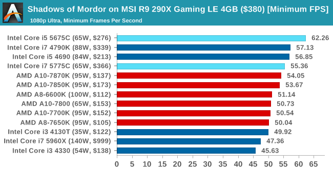 Shadows of Mordor on MSI R9 290X Gaming LE 4GB ($380) [Minimum FPS]