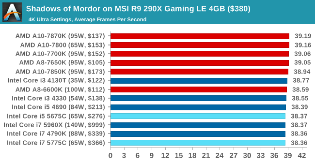 Shadows of Mordor on MSI R9 290X Gaming LE 4GB ($380)