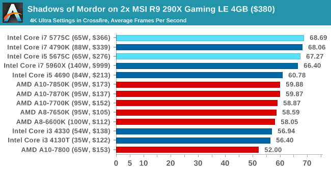 Shadows of Mordor on 2x MSI R9 290X Gaming LE 4GB ($380)