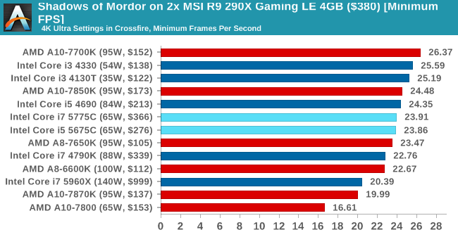 Shadows of Mordor on 2x MSI R9 290X Gaming LE 4GB ($380) [Minimum FPS]