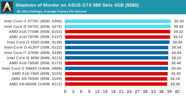 Shadows of Mordor on ASUS GTX 980 Strix 4GB ($560)