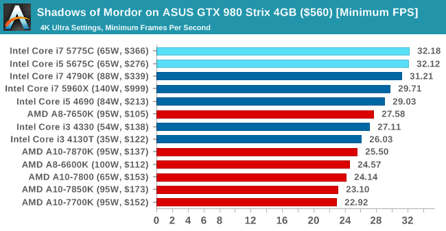 Shadows of Mordor on ASUS GTX 980 Strix 4GB ($560) [Minimum FPS]