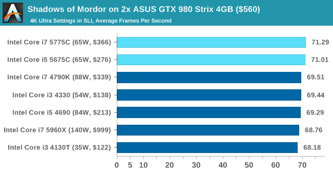 Shadows of Mordor on 2x ASUS GTX 980 Strix 4GB ($560)
