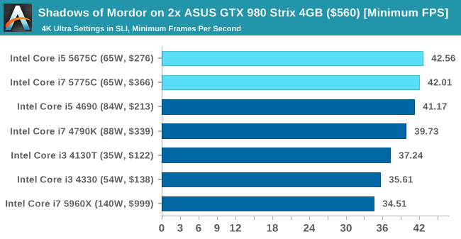 Shadows of Mordor on 2x ASUS GTX 980 Strix 4GB ($560) [Minimum FPS]