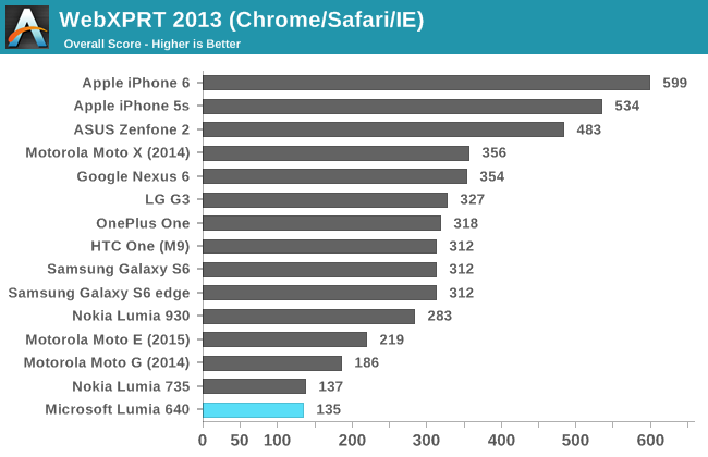 WebXPRT 2013 (Chrome/Safari/IE)