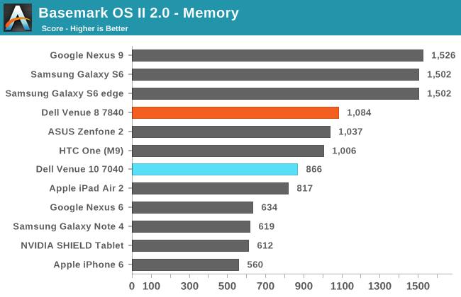 Basemark OS II 2.0 - Memory