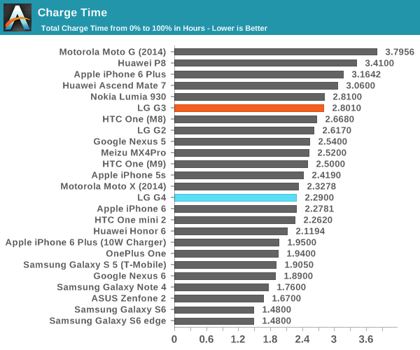 Battery Life/Power Analysis and Charge Time - The LG G4 Review