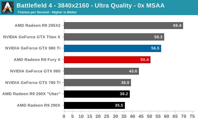 Battlefield 4 - 3840x2160 - Ultra Quality - 0x MSAA