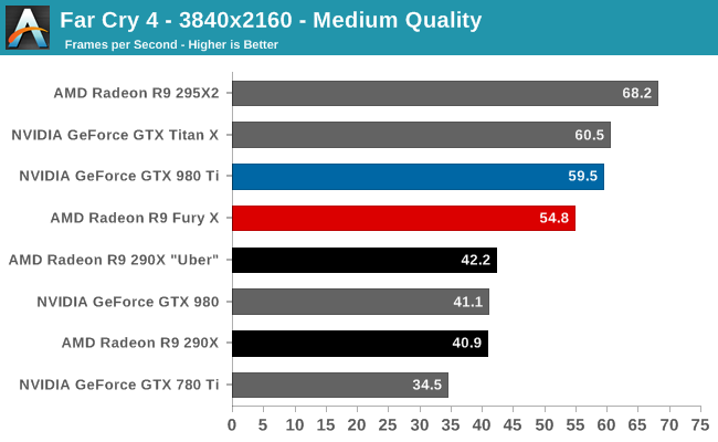 Far Cry 4 The Amd Radeon R9 Fury X Review Aiming For The Top