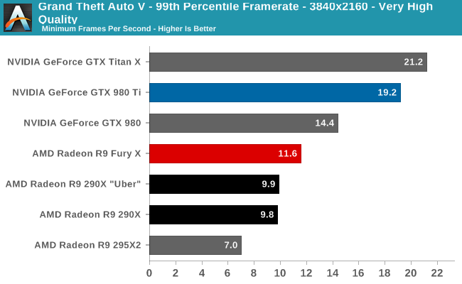Grand Theft Auto V - 99th Percentile Framerate - 3840x2160 - Very High Quality
