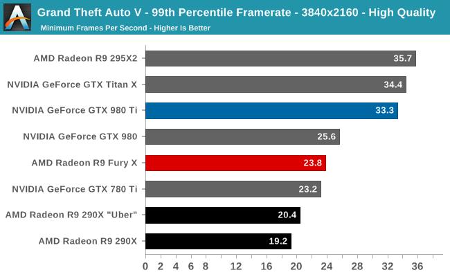 Grand Theft Auto V - 99th Percentile Framerate - 3840x2160 - High Quality