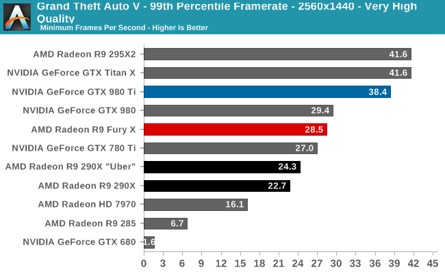 Grand Theft Auto V - 99th Percentile Framerate - 2560x1440 - Very High Quality