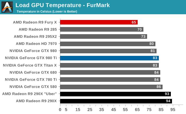 Load GPU Temperature - FurMark