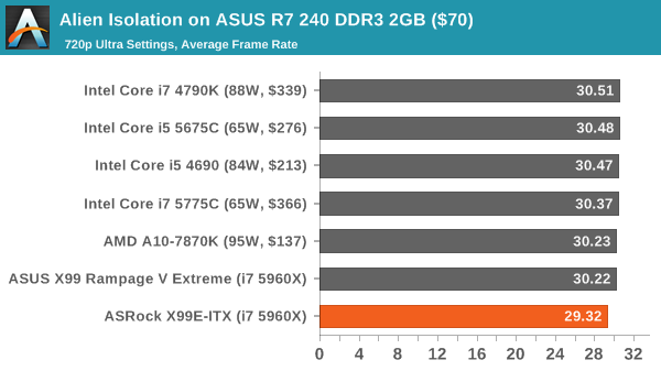 Alien Isolation on ASUS R7 240 DDR3 2GB ($70)