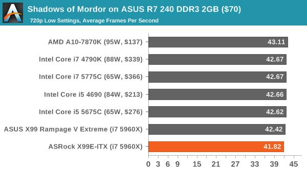 Shadows of Mordor on ASUS R7 240 DDR3 2GB ($70)